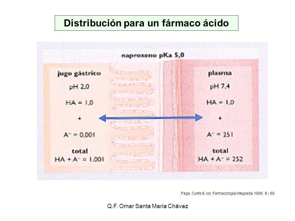 Q.F.Omar Santa María Chávez Distribución para un fármaco ácido Page.