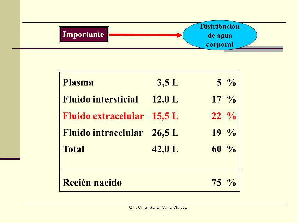 Q.F. Omar Santa María Chávez Importante Distribución de agua corporal Plasma 3,5 L 5 % Fluido intersticial12,0 L17 % Fluido extracelular15,5 L22 % Flu