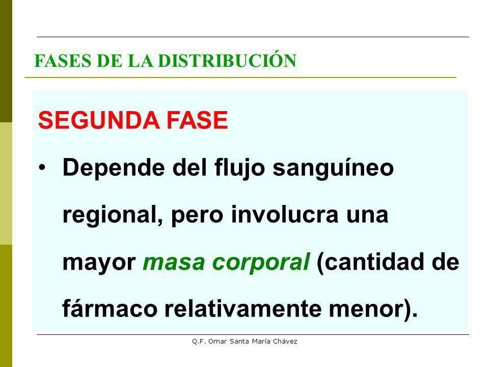 Q.F. Omar Santa María Chávez SEGUNDA FASE Depende del flujo sanguíneo regional, pero involucra una mayor masa corporal (cantidad de fármaco relativame
