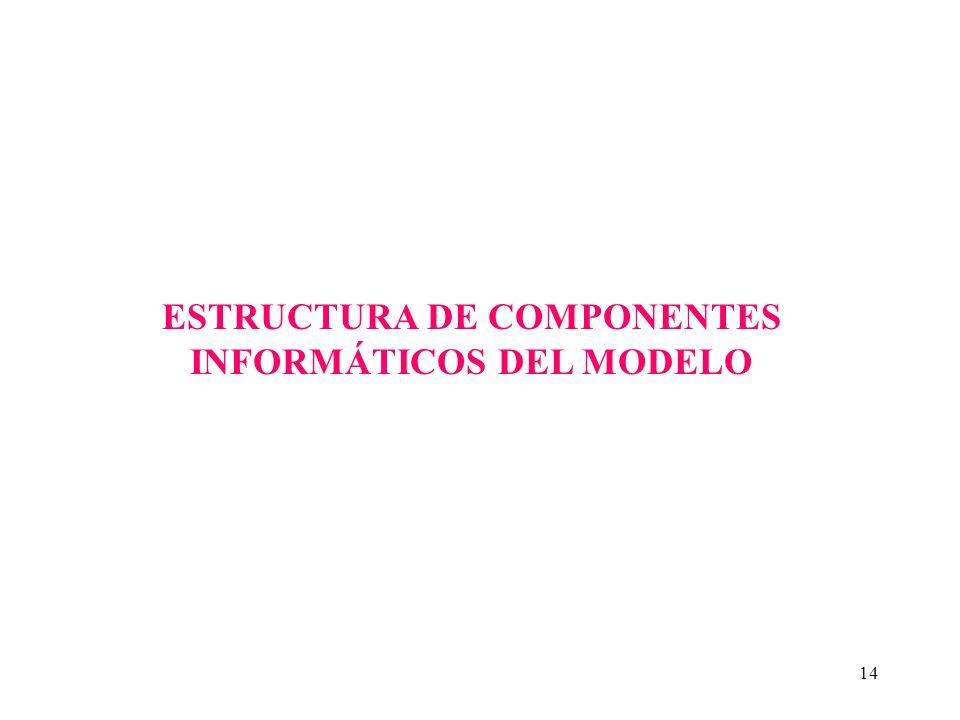 14 ESTRUCTURA DE COMPONENTES INFORMÁTICOS DEL MODELO