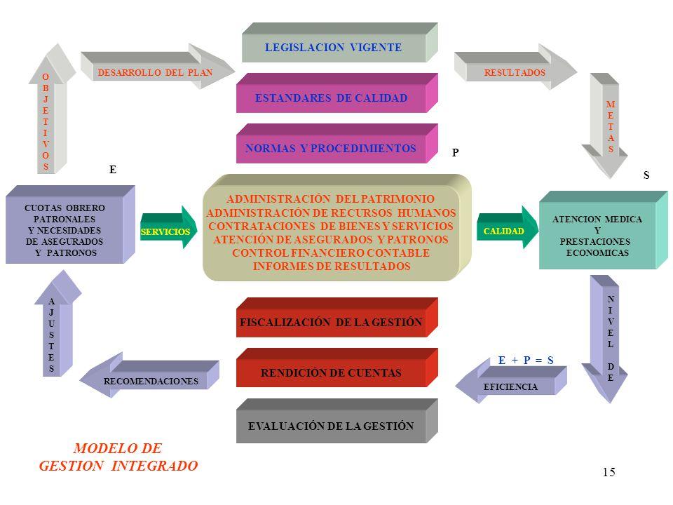 15 ADMINISTRACIÓN DEL PATRIMONIO ADMINISTRACIÓN DE RECURSOS HUMANOS CONTRATACIONES DE BIENES Y SERVICIOS ATENCIÓN DE ASEGURADOS Y PATRONOS CONTROL FINANCIERO CONTABLE INFORMES DE RESULTADOS LEGISLACION VIGENTE EVALUACIÓN DE LA GESTIÓN ESTANDARES DE CALIDAD FISCALIZACIÓN DE LA GESTIÓN NORMAS Y PROCEDIMIENTOS CUOTAS OBRERO PATRONALES Y NECESIDADES DE ASEGURADOS Y PATRONOS ATENCION MEDICA Y PRESTACIONES ECONOMICAS RENDICIÓN DE CUENTAS SERVICIOS CALIDAD RECOMENDACIONES AJUSTESAJUSTES NIVELDENIVELDE EFICIENCIA OBJETIVOSOBJETIVOS DESARROLLO DEL PLAN RESULTADOS METASMETAS MODELO DE GESTION INTEGRADO E P S E + P = S