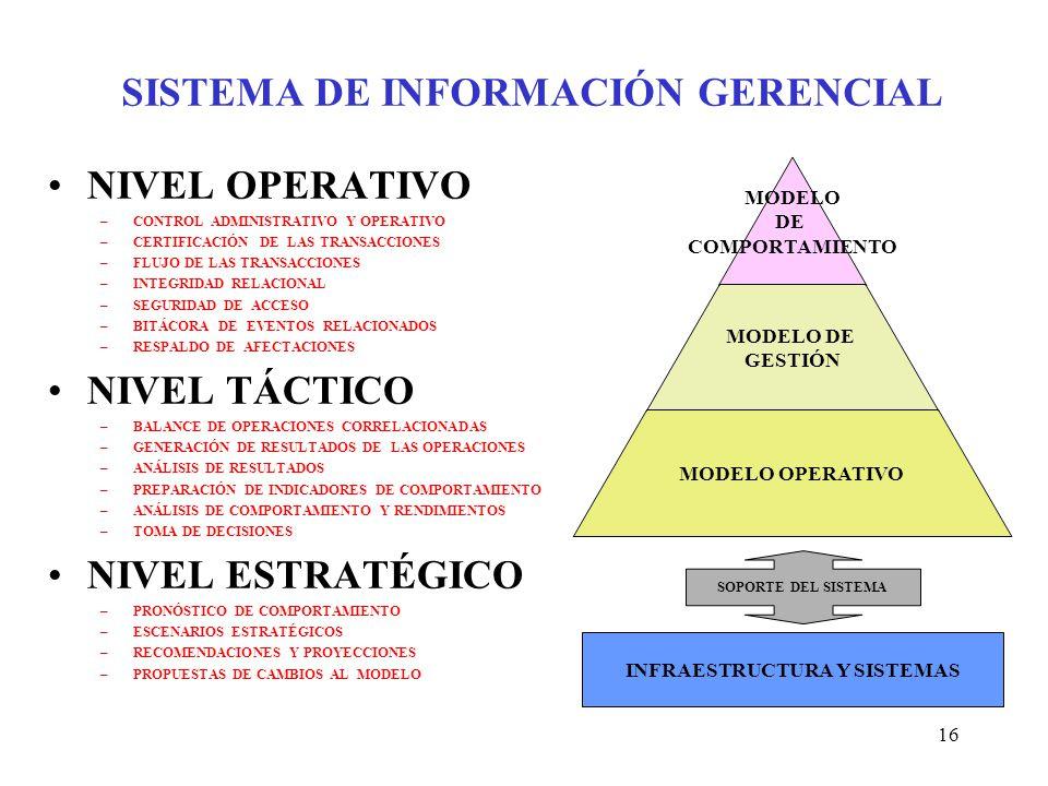 16 MODELO DE COMPORTAMIENTO MODELO DE GESTIÓN MODELO OPERATIVO SISTEMA DE INFORMACIÓN GERENCIAL NIVEL OPERATIVO –CONTROL ADMINISTRATIVO Y OPERATIVO –CERTIFICACIÓN DE LAS TRANSACCIONES –FLUJO DE LAS TRANSACCIONES –INTEGRIDAD RELACIONAL –SEGURIDAD DE ACCESO –BITÁCORA DE EVENTOS RELACIONADOS –RESPALDO DE AFECTACIONES NIVEL TÁCTICO –BALANCE DE OPERACIONES CORRELACIONADAS –GENERACIÓN DE RESULTADOS DE LAS OPERACIONES –ANÁLISIS DE RESULTADOS –PREPARACIÓN DE INDICADORES DE COMPORTAMIENTO –ANÁLISIS DE COMPORTAMIENTO Y RENDIMIENTOS –TOMA DE DECISIONES NIVEL ESTRATÉGICO –PRONÓSTICO DE COMPORTAMIENTO –ESCENARIOS ESTRATÉGICOS –RECOMENDACIONES Y PROYECCIONES –PROPUESTAS DE CAMBIOS AL MODELO INFRAESTRUCTURA Y SISTEMAS SOPORTE DEL SISTEMA
