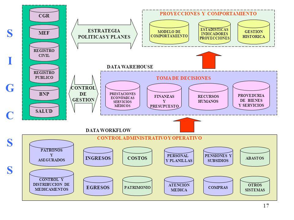 17 CONTROL ADMINISTRATIVO Y OPERATIVO TOMA DE DECISIONES PROYECCIONES Y COMPORTAMIENTO PATRONOS Y ASEGURADOS COSTOS PERSONAL Y PLANILLAS PENSIONES Y SUBSIDIOS PATRIMONIO EGRESOS INGRESOS CGR MEF REGISTRO CIVIL REGISTRO PUBLICO MODELO DE COMPORTAMIENTO ESTADISTICAS INDICADORES PROYECCIONES GESTION HISTORICA PRESTACIONES ECONÓMICAS SERVICIOS MÉDICOS FINANZAS Y PRESUPUESTO RECURSOS HUMANOS PROVEDURIA DE BIENES Y SERVICIOS BNP ESTRATEGIA POLITICAS Y PLANES CONTROL Y DISTRIBUCION DE MEDICAMENTOS ATENCION MEDICA COMPRAS ABASTOS CONTROL DE GESTION OTROS SISTEMAS SALUD SIGCSSSIGCSS DATA WAREHOUSE DATA WORKFLOW