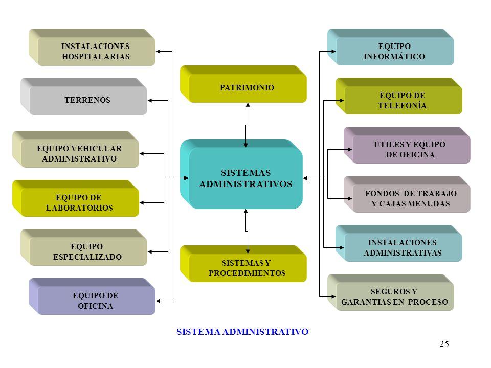 25 SISTEMAS ADMINISTRATIVOS EQUIPO INFORMÁTICO UTILES Y EQUIPO DE OFICINA FONDOS DE TRABAJO Y CAJAS MENUDAS INSTALACIONES ADMINISTRATIVAS SEGUROS Y GA