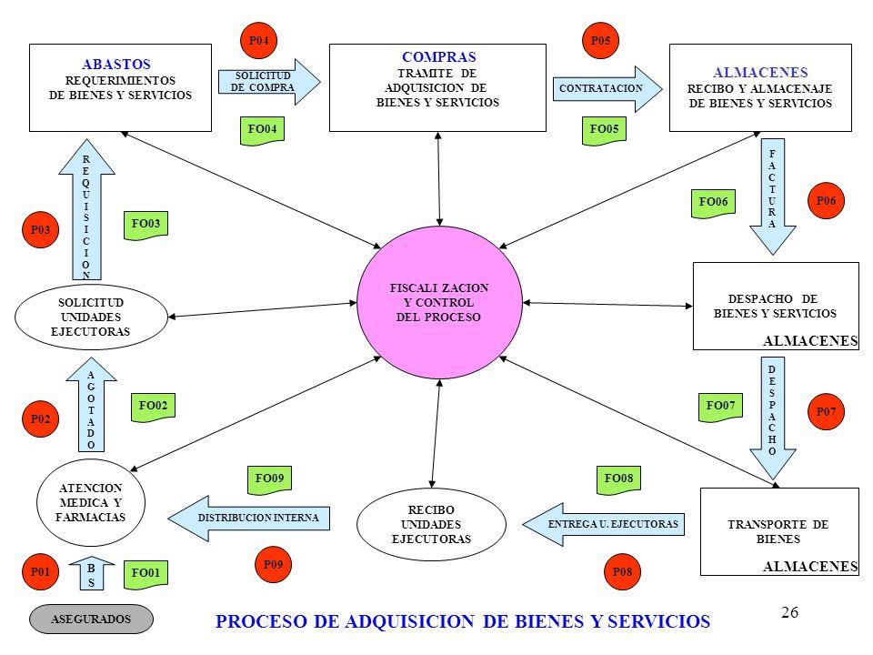 26 REQUERIMIENTOS DE BIENES Y SERVICIOS DESPACHO DE BIENES Y SERVICIOS TRAMITE DE ADQUISICION DE BIENES Y SERVICIOS SOLICITUD UNIDADES EJECUTORAS ABAS