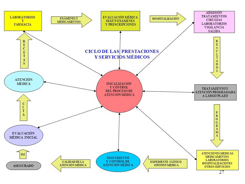 27 LABORATORIOS Y FARMACIA TRATAMIENTO Y ATENCIÓN PROGRAMADA A LARGO PLAZO EVALUACIÓN MÉDICA SEGÚN EXÁMENES Y PRESCRIPCIONES ATENCIÓN MEDICA ADMISIÓN TRATAMIENTOS CIRUGÍAS LABORATORIOS VIGILANCIA SALIDA FISCALIZACIÓN Y CONTROL DEL PROCESO DE ATENCIÓN MÉDICA ATENCIONES MEDICAS MEDICAMENTOS LABORATORIOS HOSPITALIZACIONES OTROS SERVICIOS EXÁMENES Y MEDICAMENTOS HOSPITALIZACIÓN RESULTADOSRESULTADOS PROGRAMAPROGRAMA EXPEDIENTE CLÍNICO OPINIÓN MEDICA CICLO DE LAS PRESTACIONES Y SERVICIOS MÉDICOS CITACITA RECETASRECETAS EVALUACIÓN MÉDICA INICIAL SEGUIMIENTO Y CONTROL DE ATENCIÓN MÉDICA SM ASEGURADO CALIDAD DE LA ATENCIÓN MÉDICA
