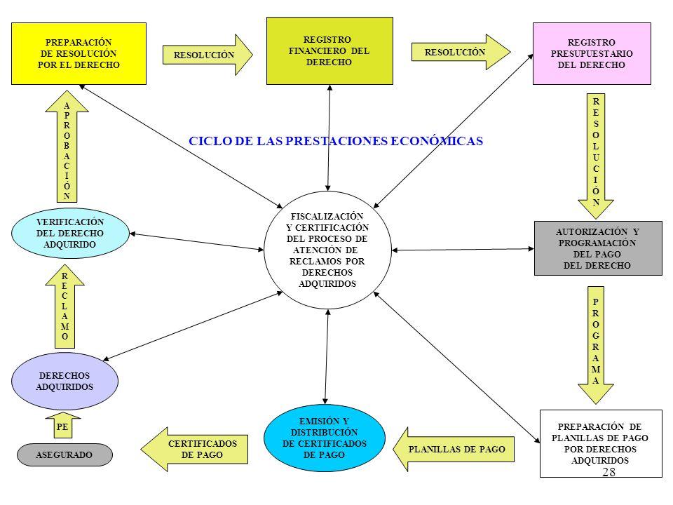 28 PREPARACIÓN DE RESOLUCIÓN POR EL DERECHO AUTORIZACIÓN Y PROGRAMACIÓN DEL PAGO DEL DERECHO REGISTRO FINANCIERO DEL DERECHO VERIFICACIÓN DEL DERECHO ADQUIRIDO REGISTRO PRESUPUESTARIO DEL DERECHO FISCALIZACIÓN Y CERTIFICACIÓN DEL PROCESO DE ATENCIÓN DE RECLAMOS POR DERECHOS ADQUIRIDOS PREPARACIÓN DE PLANILLAS DE PAGO POR DERECHOS ADQUIRIDOS RESOLUCIÓN RESOLUCIÓNRESOLUCIÓN PROGRAMAPROGRAMA PLANILLAS DE PAGO CICLO DE LAS PRESTACIONES ECONÓMICAS RECLAMORECLAMO APROBACIÓNAPROBACIÓN DERECHOS ADQUIRIDOS EMISIÓN Y DISTRIBUCIÓN DE CERTIFICADOS DE PAGO PE ASEGURADO CERTIFICADOS DE PAGO