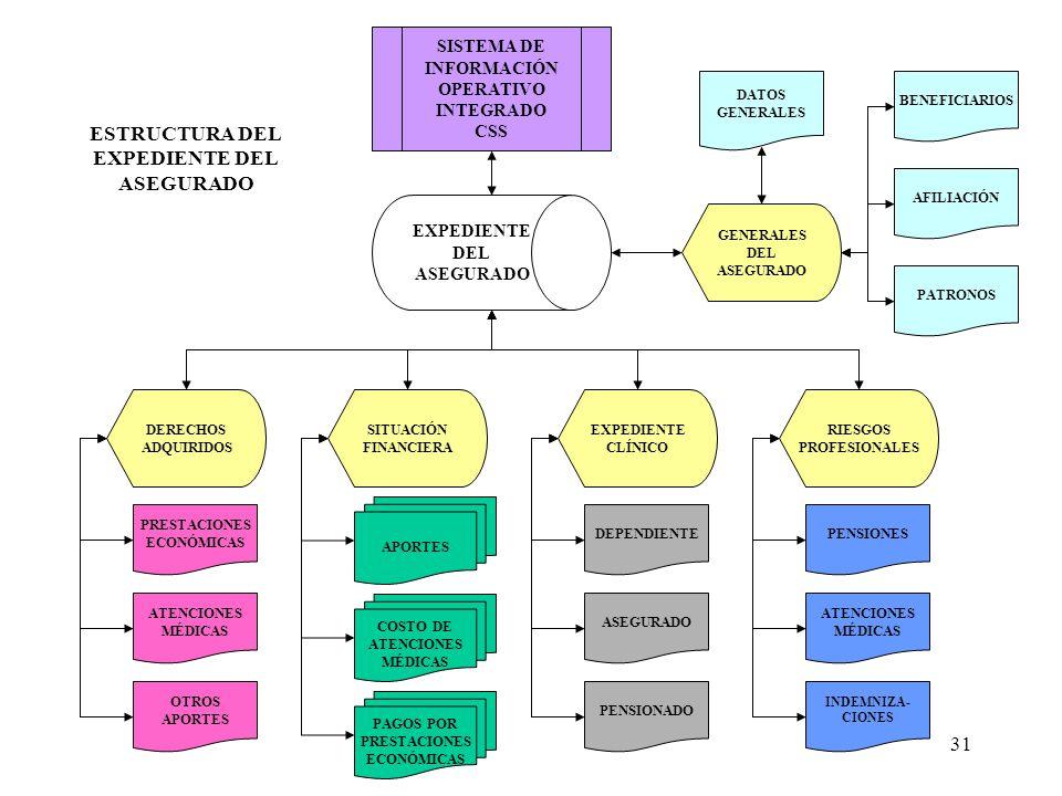 31 EXPEDIENTE DEL ASEGURADO SISTEMA DE INFORMACIÓN OPERATIVO INTEGRADO CSS DERECHOS ADQUIRIDOS SITUACIÓN FINANCIERA EXPEDIENTE CLÍNICO RIESGOS PROFESIONALES ATENCIONES MÉDICAS DEPENDIENTE PENSIONADO ASEGURADO PENSIONES ATENCIONES MÉDICAS OTROS APORTES GENERALES DEL ASEGURADO DATOS GENERALES AFILIACIÓN PATRONOS BENEFICIARIOS INDEMNIZA- CIONES ESTRUCTURA DEL EXPEDIENTE DEL ASEGURADO APORTES COSTO DE ATENCIONES MÉDICAS PAGOS POR PRESTACIONES ECONÓMICAS PRESTACIONES ECONÓMICAS