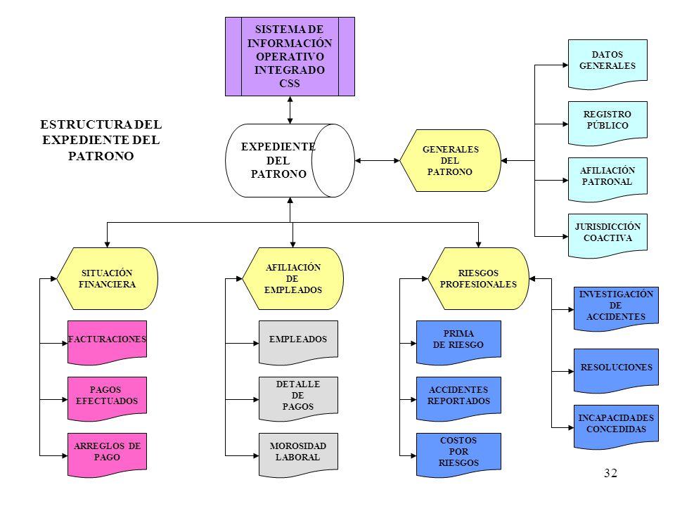 32 EXPEDIENTE DEL PATRONO SISTEMA DE INFORMACIÓN OPERATIVO INTEGRADO CSS SITUACIÓN FINANCIERA AFILIACIÓN DE EMPLEADOS RIESGOS PROFESIONALES EMPLEADOS DETALLE DE PAGOS MOROSIDAD LABORAL FACTURACIONES PAGOS EFECTUADOS PRIMA DE RIESGO COSTOS POR RIESGOS ACCIDENTES REPORTADOS INVESTIGACIÓN DE ACCIDENTES RESOLUCIONES ARREGLOS DE PAGO GENERALES DEL PATRONO DATOS GENERALES AFILIACIÓN PATRONAL JURISDICCIÓN COACTIVA REGISTRO PÚBLICO INCAPACIDADES CONCEDIDAS ESTRUCTURA DEL EXPEDIENTE DEL PATRONO