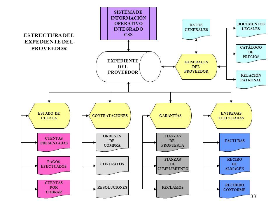 33 EXPEDIENTE DEL PROVEEDOR SISTEMA DE INFORMACIÓN OPERATIVO INTEGRADO CSS ESTADO DE CUENTA CONTRATACIONESGARANTÍAS ENTREGAS EFECTUADAS ORDENES DE COM