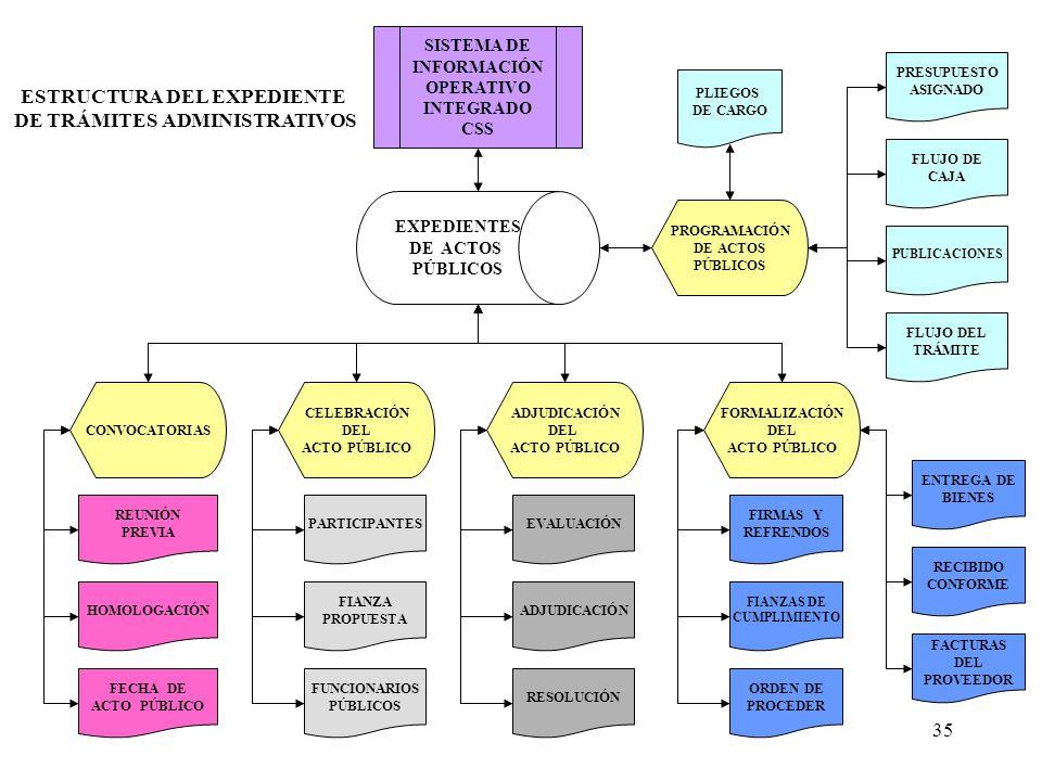 35 EXPEDIENTES DE ACTOS PÚBLICOS SISTEMA DE INFORMACIÓN OPERATIVO INTEGRADO CSS CONVOCATORIAS CELEBRACIÓN DEL ACTO PÚBLICO ADJUDICACIÓN DEL ACTO PÚBLICO FORMALIZACIÓN DEL ACTO PÚBLICO PARTICIPANTES FIANZA PROPUESTA FUNCIONARIOS PÚBLICOS REUNIÓN PREVIA HOMOLOGACIÓN EVALUACIÓN RESOLUCIÓN ADJUDICACIÓN FIRMAS Y REFRENDOS FIANZAS DE CUMPLIMIENTO FECHA DE ACTO PÚBLICO PROGRAMACIÓN DE ACTOS PÚBLICOS PLIEGOS DE CARGO FLUJO DE CAJA PUBLICACIONES PRESUPUESTO ASIGNADO ORDEN DE PROCEDER ESTRUCTURA DEL EXPEDIENTE DE TRÁMITES ADMINISTRATIVOS ENTREGA DE BIENES RECIBIDO CONFORME FACTURAS DEL PROVEEDOR FLUJO DEL TRÁMITE
