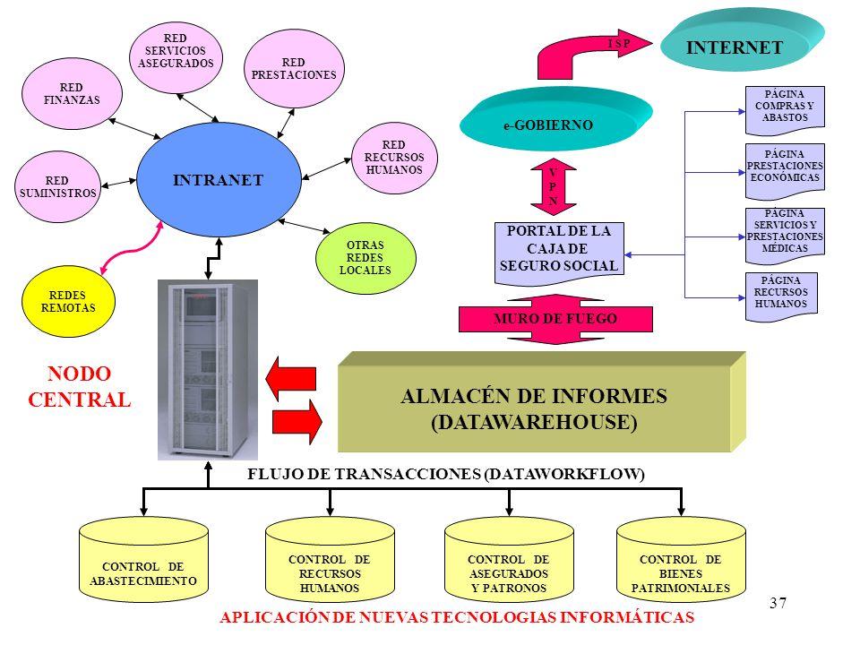 37 ALMACÉN DE INFORMES (DATAWAREHOUSE) INTERNET PORTAL DE LA CAJA DE SEGURO SOCIAL NODO CENTRAL INTRANET FLUJO DE TRANSACCIONES (DATAWORKFLOW) RED PRESTACIONES RED SERVICIOS ASEGURADOS RED FINANZAS RED RECURSOS HUMANOS RED SUMINISTROS PÁGINA COMPRAS Y ABASTOS PÁGINA PRESTACIONES ECONÓMICAS PÁGINA RECURSOS HUMANOS PÁGINA SERVICIOS Y PRESTACIONES MÉDICAS APLICACIÓN DE NUEVAS TECNOLOGIAS INFORMÁTICAS CONTROL DE ABASTECIMIENTO CONTROL DE RECURSOS HUMANOS CONTROL DE ASEGURADOS Y PATRONOS CONTROL DE BIENES PATRIMONIALES REDES REMOTAS OTRAS REDES LOCALES VPNVPN e-GOBIERNO I S P MURO DE FUEGO