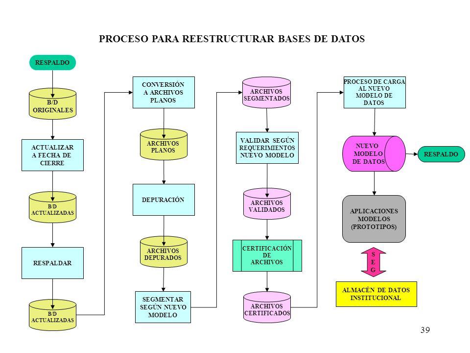 39 B/D ORIGINALES ARCHIVOS PLANOS DEPURACIÓN CONVERSIÓN A ARCHIVOS PLANOS ARCHIVOS DEPURADOS PROCESO PARA REESTRUCTURAR BASES DE DATOS SEGMENTAR SEGÚN NUEVO MODELO ARCHIVOS SEGMENTADOS VALIDAR SEGÚN REQUERIMIENTOS NUEVO MODELO ARCHIVOS VALIDADOS CERTIFICACIÓN DE ARCHIVOS CERTIFICADOS PROCESO DE CARGA AL NUEVO MODELO DE DATOS NUEVO MODELO DE DATOS APLICACIONES MODELOS (PROTOTIPOS) RESPALDO ACTUALIZAR A FECHA DE CIERRE B/D ACTUALIZADAS RESPALDAR B/D ACTUALIZADAS ALMACÉN DE DATOS INSTITUCIONAL SEGSEG