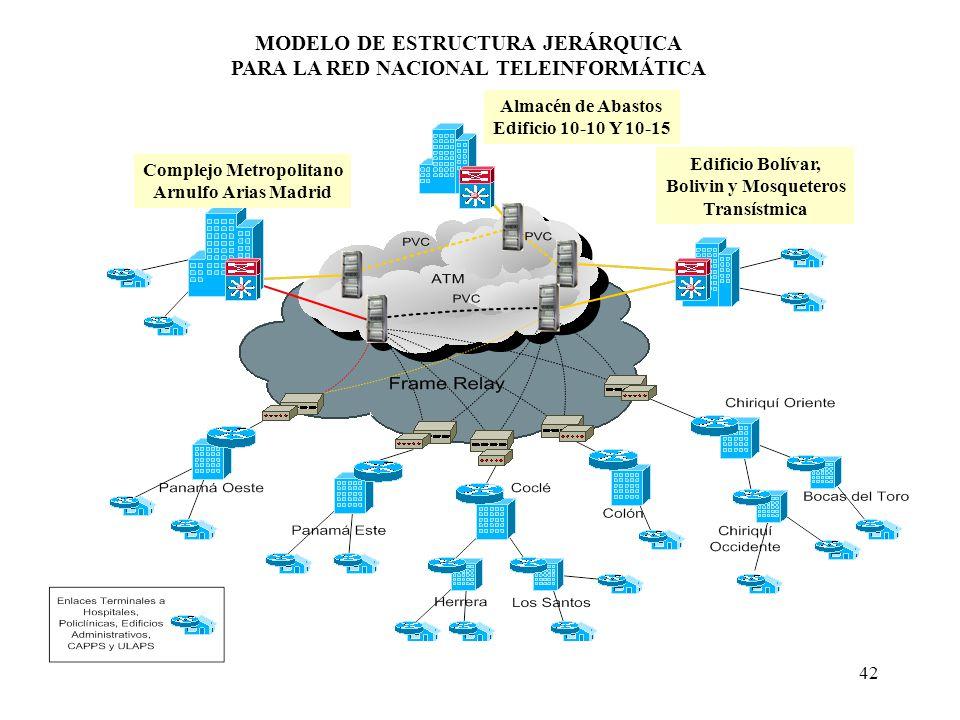 42 MODELO DE ESTRUCTURA JERÁRQUICA PARA LA RED NACIONAL TELEINFORMÁTICA Almacén de Abastos Edificio 10-10 Y 10-15 Complejo Metropolitano Arnulfo Arias