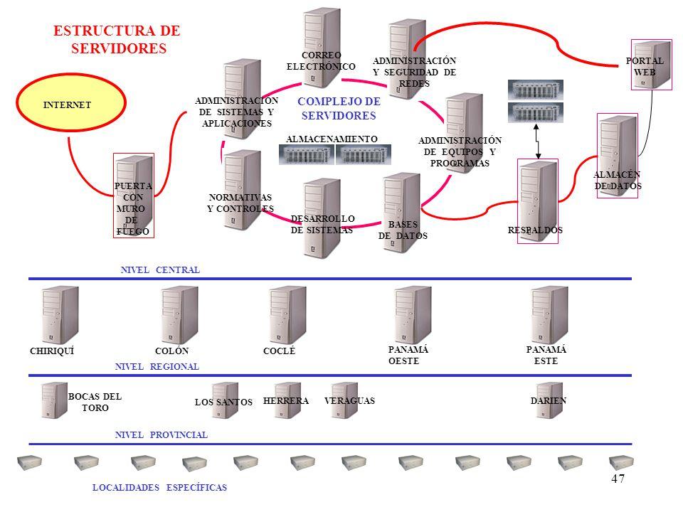 47 COMPLEJO DE SERVIDORES ESTRUCTURA DE SERVIDORES CORREO ELECTRÓNICO ADMINISTRACIÓN Y SEGURIDAD DE REDES ADMINISTRACIÓN DE EQUIPOS Y PROGRAMAS ADMINI