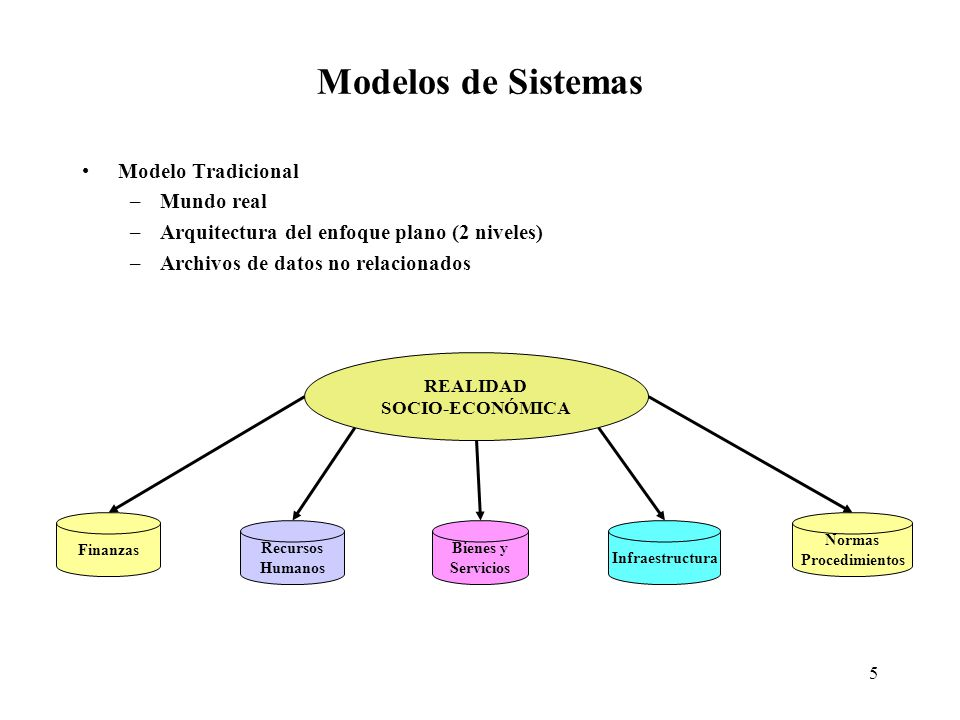 5 Modelos de Sistemas Modelo Tradicional –Mundo real –Arquitectura del enfoque plano (2 niveles) –Archivos de datos no relacionados REALIDAD SOCIO-ECONÓMICA Finanzas Recursos Humanos Bienes y Servicios Infraestructura Normas Procedimientos