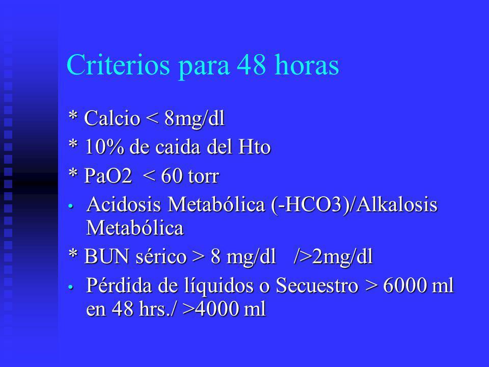 Otros Criterios: BALTHAZAR GradoTACAbscesos%D.E.I.H A Pancreas Normal 012.9 B Pancreas aumentado de tamaño, focal o difuso 016.6 C Anormalidades pancreaticas asociadas a inflamación peripancreática 11.824.9 D Una colección líquida peripancreática 16.730.5 E Dos o mas colecciones líquidas, y/o presencia de gas en pancreas, o adyacente 60.952