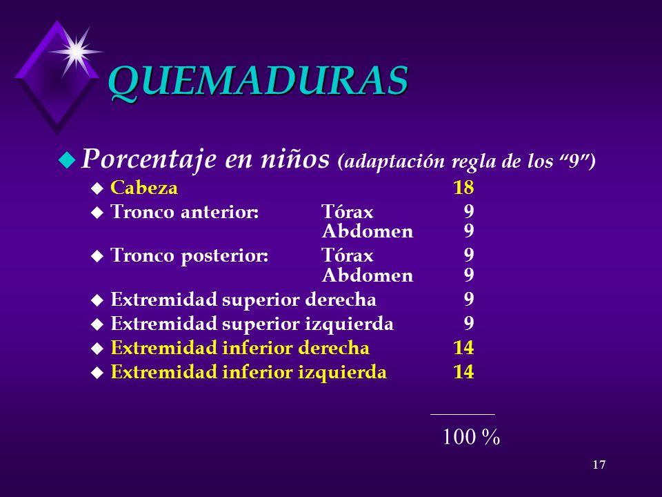 17 QUEMADURAS u Porcentaje en niños (adaptación regla de los 9) u Cabeza 18 u Tronco anterior: Tórax 9 Abdomen 9 u Tronco posterior:Tórax 9 Abdomen 9