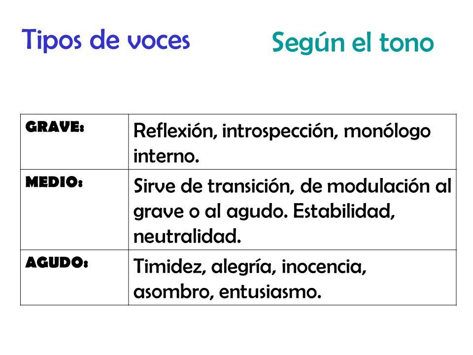 Tipos de voces Según el tono GRAVE: Reflexión, introspección, monólogo interno.