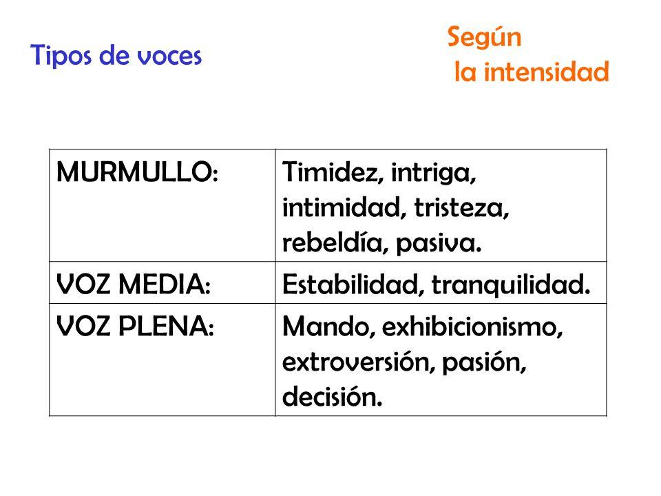 Tipos de voces Según la intensidad MURMULLO:Timidez, intriga, intimidad, tristeza, rebeldía, pasiva.