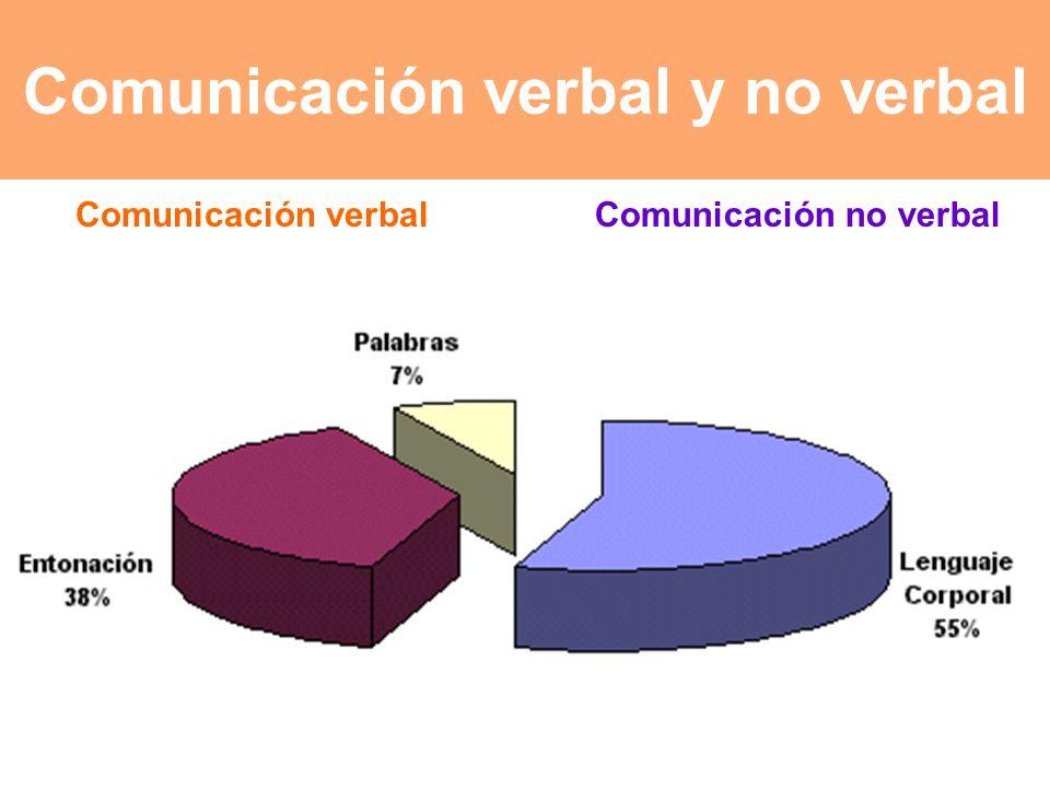Comunicación verbal y no verbal Comunicación no verbalComunicación verbal