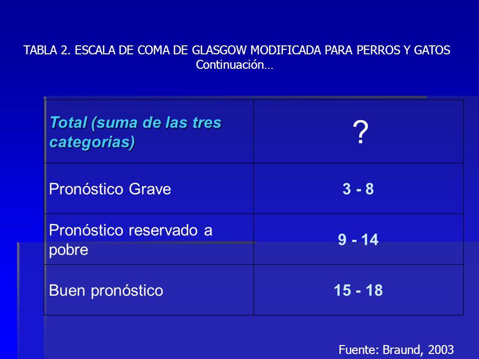Total (suma de las tres categorias) ? Pronóstico Grave3 - 8 Pronóstico reservado a pobre 9 - 14 Buen pronóstico15 - 18 TABLA 2. ESCALA DE COMA DE GLAS