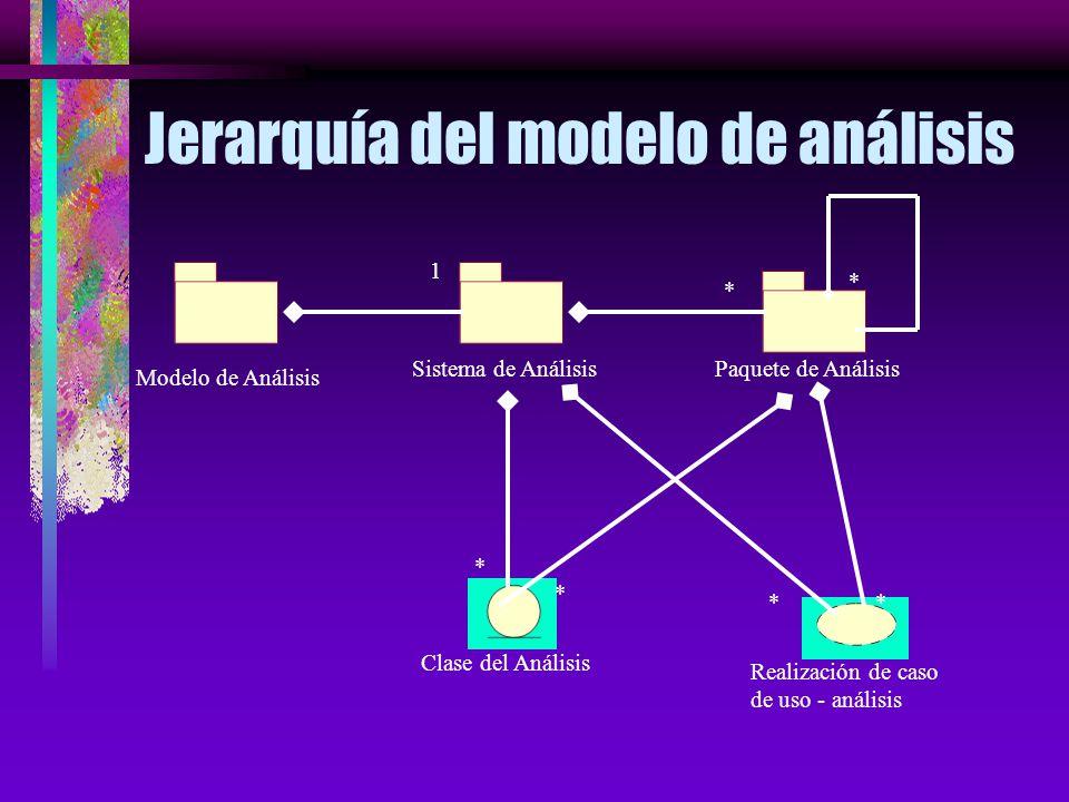 Modelo de Casos de Uso vs. Modelo de Análisis Use-Case Model Puede contener redundancias e inconsistencias en el enlace con los requerimientos. Captur