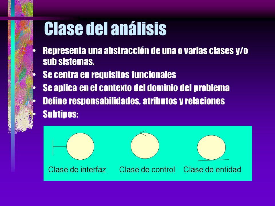 Jerarquía del modelo de análisis Modelo de Análisis Sistema de AnálisisPaquete de Análisis Clase del Análisis Realización de caso de uso - análisis 1