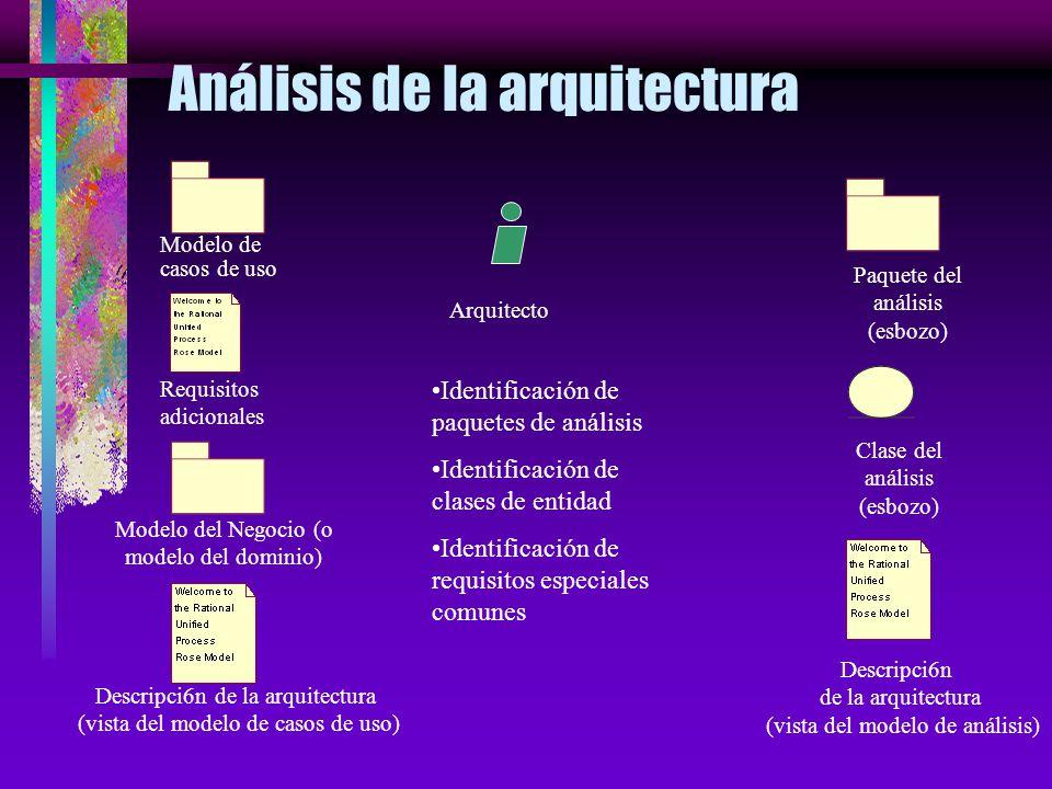 Flujo de Trabajo del análisis Arquitecto Ingeniero de casos de uso Ingeniero de componentes Análisis de la Arquitectura Analizar un caso de uso Analiz