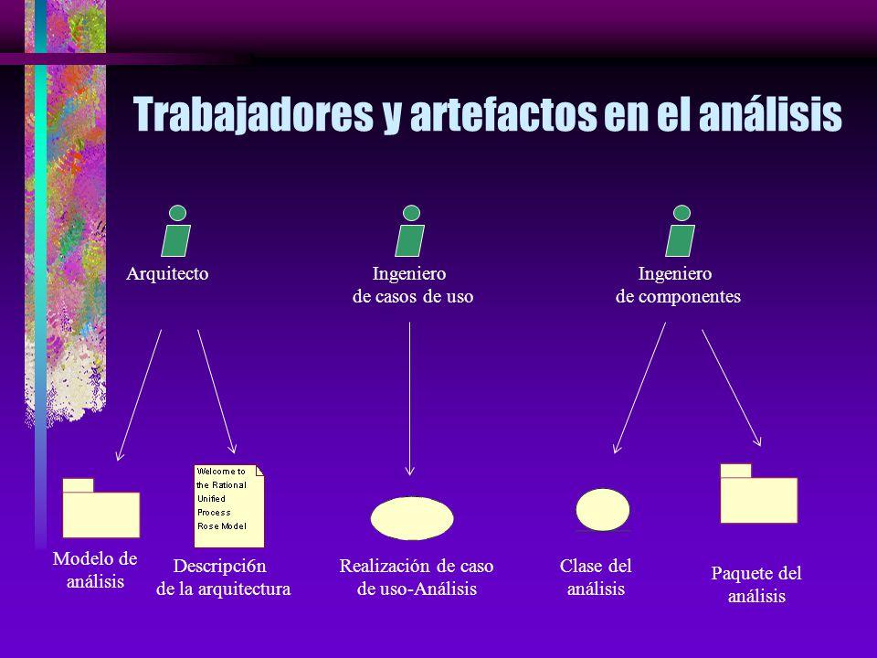 Trabajadores y artefactos en el análisis ArquitectoIngeniero de casos de uso Ingeniero de componentes Modelo de análisis Descripci6n de la arquitectura Realización de caso de uso-Análisis Clase del análisis Paquete del análisis