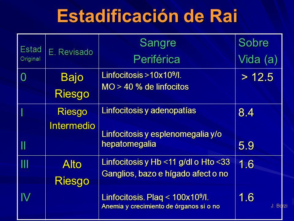 Estadificación de Rai EstadOriginal E. Revisado Sangre Sangre Periférica PeriféricaSobre Vida (a) 0BajoRiesgo Linfocitosis >10x10 9 /l. MO > 40 % de l