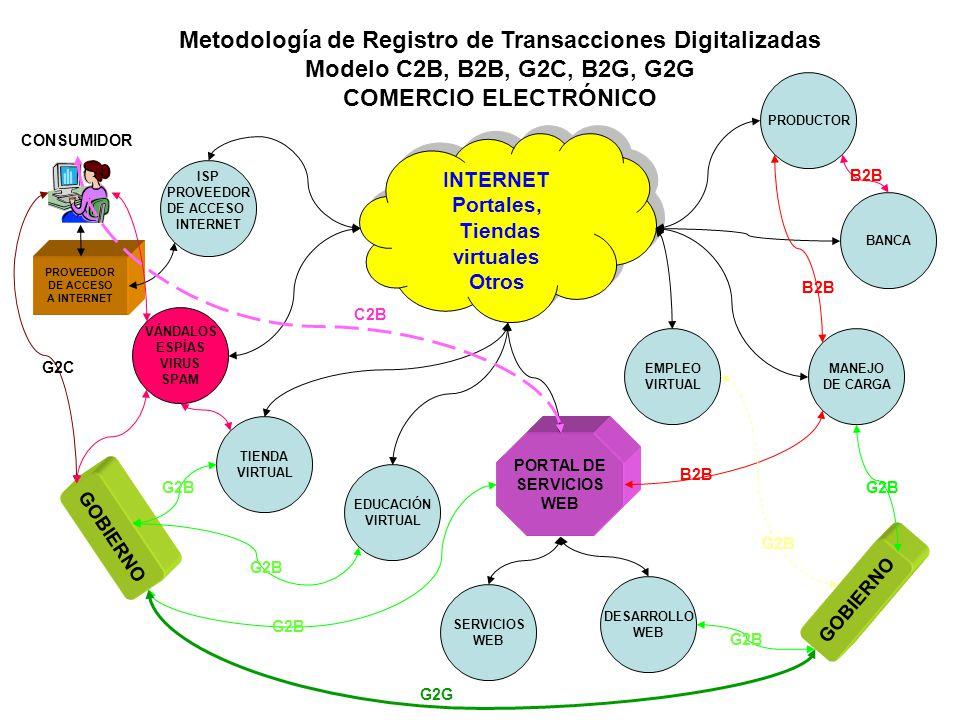 Metodología de Registro de Transacciones Digitalizadas Modelo C2B, B2B, G2C, B2G, G2G COMERCIO ELECTRÓNICO INTERNET Portales, Tiendas virtuales Otros