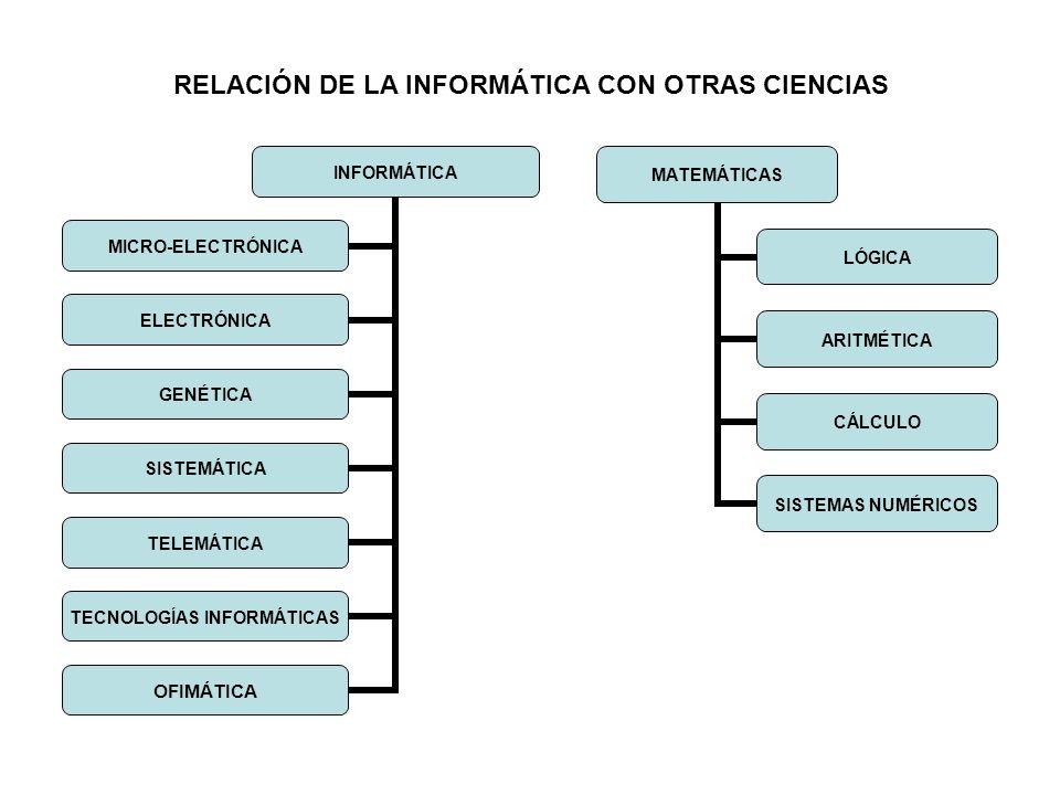 INFORMÁTICA MICRO- ELECTRÓNICA ELECTRÓNICA GENÉTICA SISTEMÁTICA TELEMÁTICA TECNOLOGÍAS INFORMÁTICAS OFIMÁTICA MATEMÁTICAS LÓGICA ARITMÉTICA CÁLCULO SI