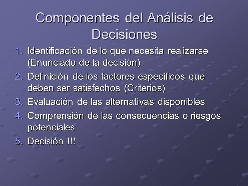 Componentes del Análisis de Decisiones 1.Identificación de lo que necesita realizarse (Enunciado de la decisión) 2.Definición de los factores específi