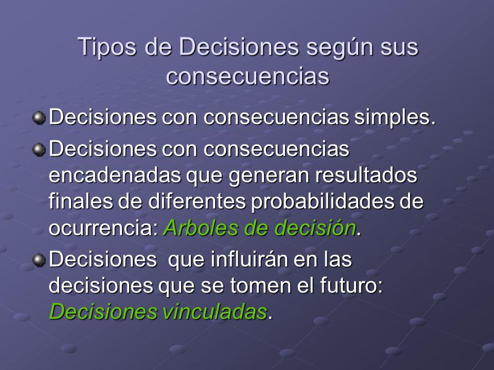 Tipos de Decisiones según sus consecuencias Decisiones con consecuencias simples. Decisiones con consecuencias encadenadas que generan resultados fina