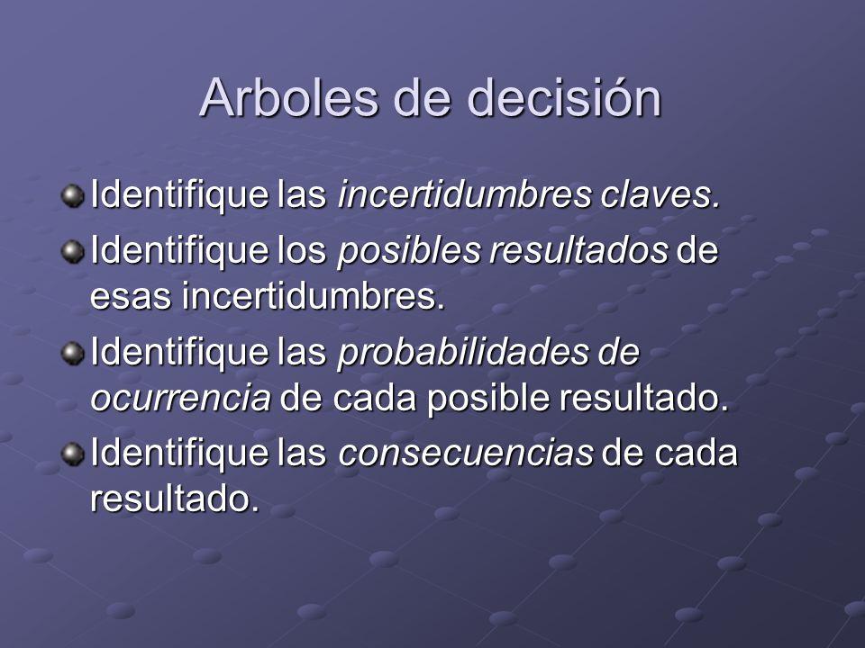 Arboles de decisión Identifique las incertidumbres claves. Identifique los posibles resultados de esas incertidumbres. Identifique las probabilidades