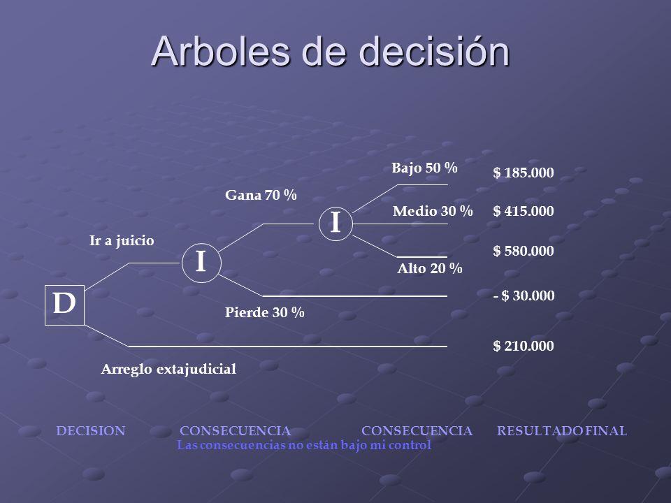 Arboles de decisión I I D Ir a juicio Arreglo extajudicial Gana 70 % Pierde 30 % Bajo 50 % Medio 30 % Alto 20 % $ 185.000 $ 415.000 $ 580.000 - $ 30.0