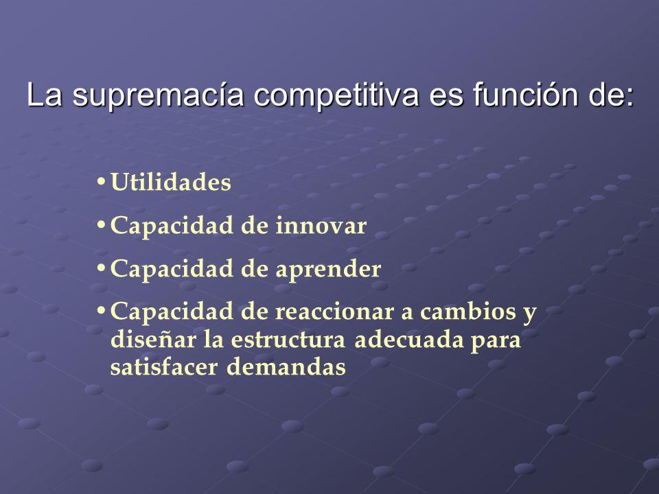 La supremacía competitiva es función de: Utilidades Capacidad de innovar Capacidad de aprender Capacidad de reaccionar a cambios y diseñar la estructu