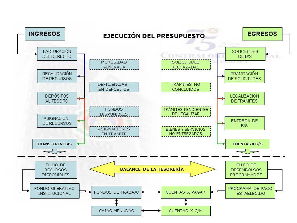 INGRESOS FACTURACIÓN DEL DERECHO RECAUDACIÓN DE RECURSOS DEPÓSITOS AL TESORO ASIGNACIÓN DE RECURSOS EGRESOS SOLICITUDES DE B/S TRAMITACIÓN DE SOLICITU