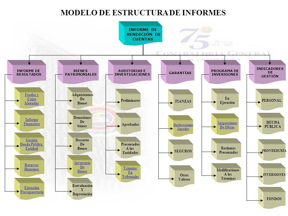 MODELO DE ESTRUCTURA DE INFORMES INFORME DE RENDICIÓN DE CUENTAS PROGRAMA DE INVERSIONES GARANTÍAS AUDITORIAS E INVESTIGACIONES BIENES PATRIMONIALES I