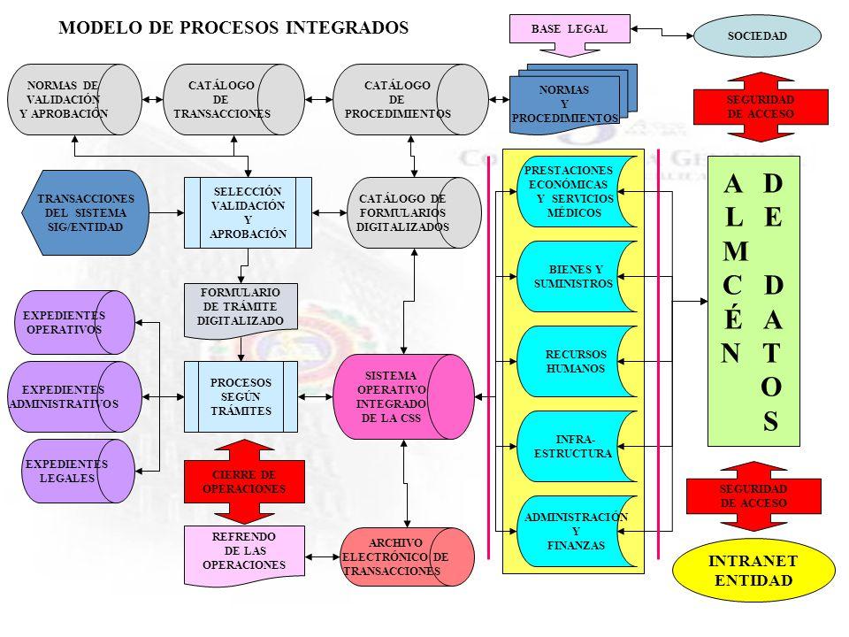 CATÁLOGO DE TRANSACCIONES NORMAS Y PROCEDIMIENTOS BASE LEGAL FORMULARIO DE TRÁMITE DIGITALIZADO NORMAS DE VALIDACIÓN Y APROBACIÓN PROCESOS SEGÚN TRÁMI