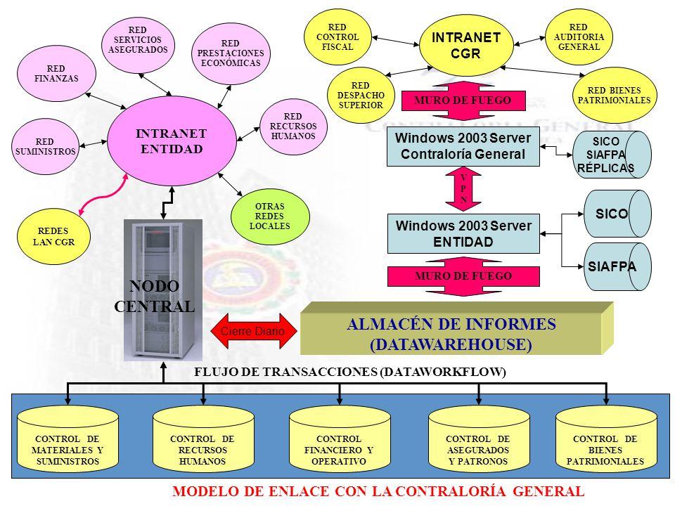 ALMACÉN DE INFORMES (DATAWAREHOUSE) NODO CENTRAL INTRANET ENTIDAD FLUJO DE TRANSACCIONES (DATAWORKFLOW) RED PRESTACIONES ECONÓMICAS RED SERVICIOS ASEG