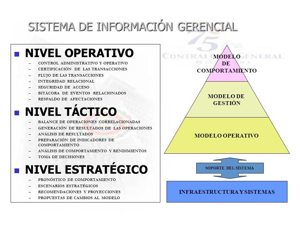 MODELO DE COMPORTAMIENTO MODELO DE GESTIÓN MODELO OPERATIVO SISTEMA DE INFORMACIÓN GERENCIAL NIVEL OPERATIVO NIVEL OPERATIVO –CONTROL ADMINISTRATIVO Y