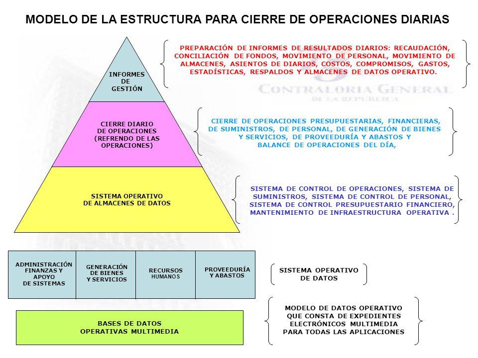 INFORMES DE GESTIÓN CIERRE DIARIO DE OPERACIONES (REFRENDO DE LAS OPERACIONES) SISTEMA OPERATIVO DE ALMACENES DE DATOS SISTEMA DE CONTROL DE OPERACION