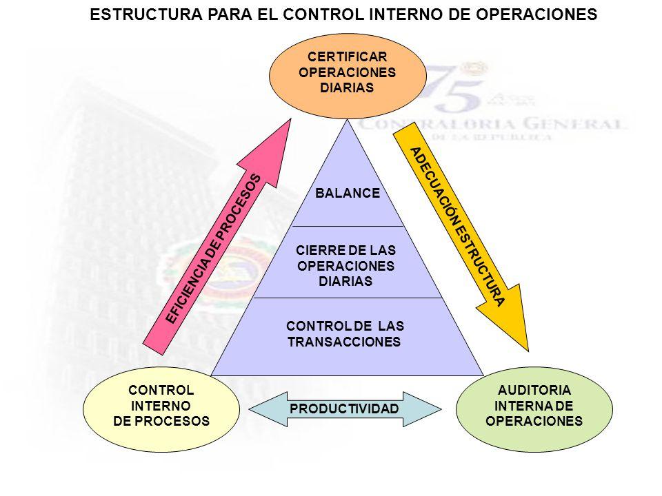 CONTROL INTERNO DE PROCESOS CERTIFICAR OPERACIONES DIARIAS AUDITORIA INTERNA DE OPERACIONES CONTROL DE LAS TRANSACCIONES CIERRE DE LAS OPERACIONES DIA