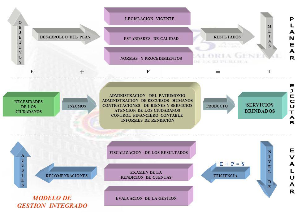 ADMINISTRACION DEL PATRIMONIO ADMINISTRACION DE RECURSOS HUMANOS CONTRATACIONES DE BIENES Y SERVICIOS ATENCION DE LOS CIUDADANOS CONTROL FINANCIERO CO