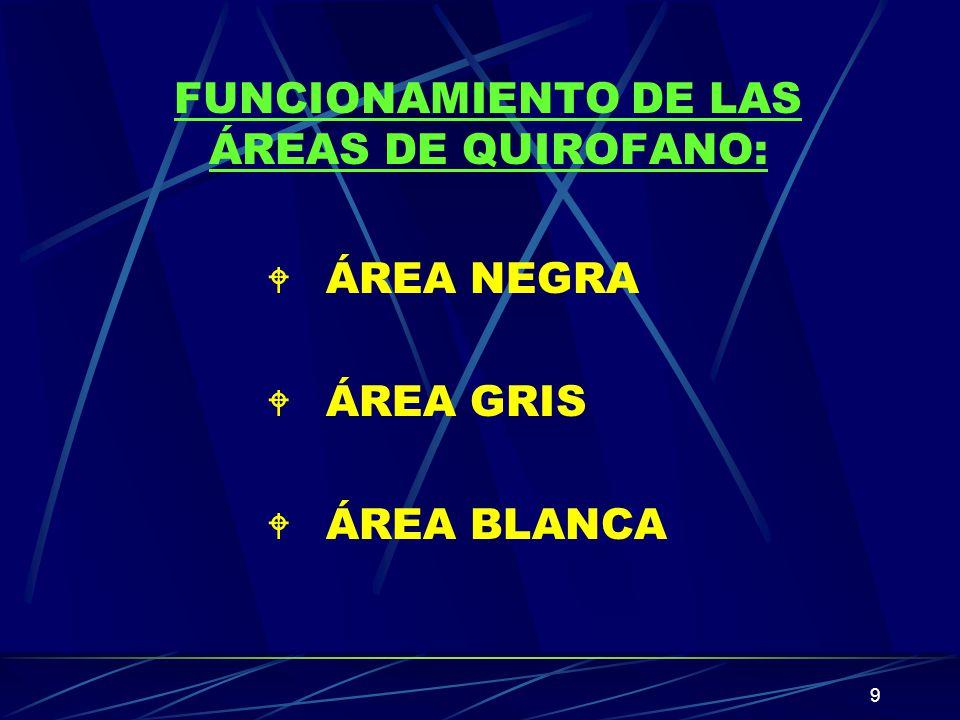 9 FUNCIONAMIENTO DE LAS ÁREAS DE QUIROFANO: W ÁREA NEGRA W ÁREA GRIS W ÁREA BLANCA