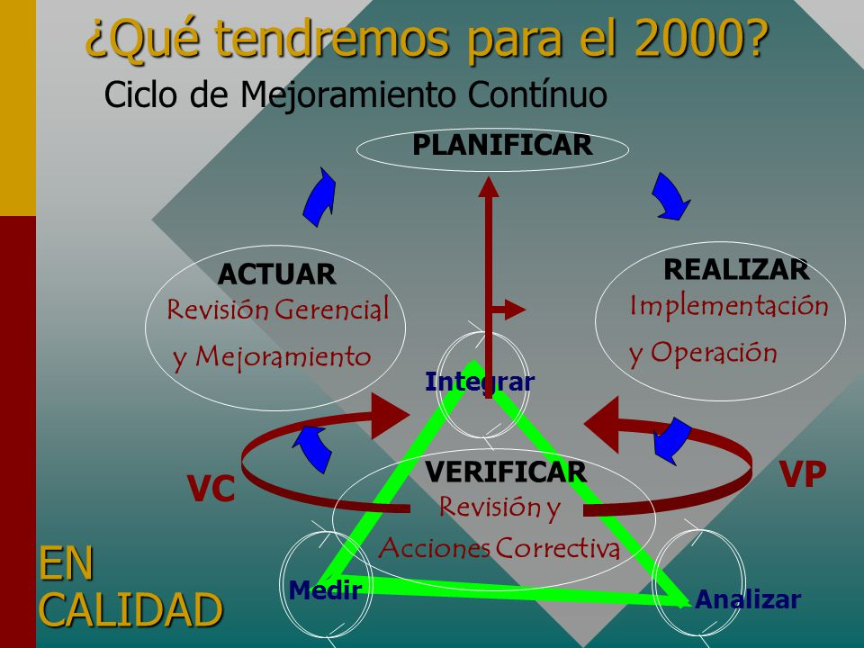 Analizar Integrar VC VP Medir Ciclo de Mejoramiento Contínuo ¿Qué tendremos para el 2000? EN CALIDAD PLANIFICAR REALIZAR Implementación y Operación AC