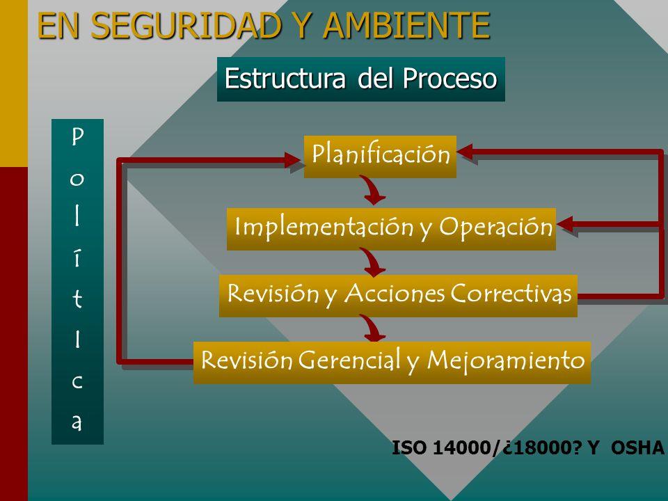 PolítIcaPolítIca Planificación Implementación y Operación Revisión y Acciones Correctivas Revisión Gerencial y Mejoramiento Estructura del Proceso ISO 14000/¿18000.