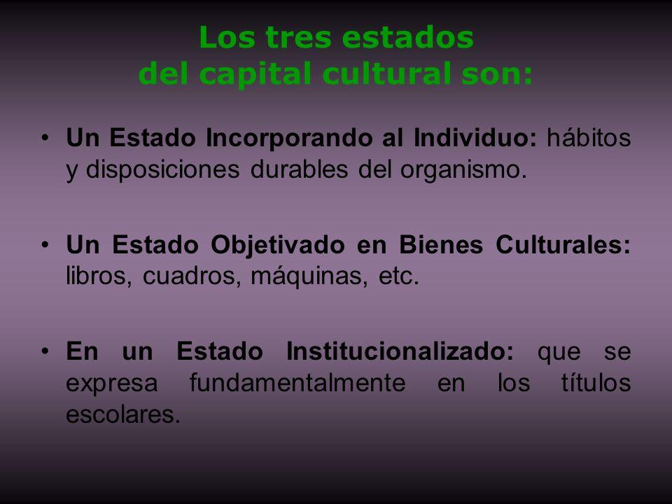 Los tres estados del capital cultural son: Un Estado Incorporando al Individuo: hábitos y disposiciones durables del organismo. Un Estado Objetivado e